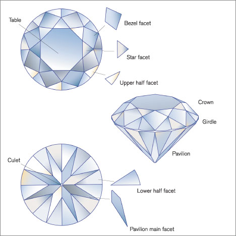 Diamond Parts and Terminology