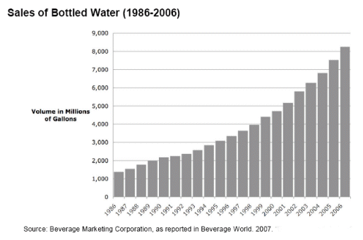 Sales_of_Bottled_Water.png