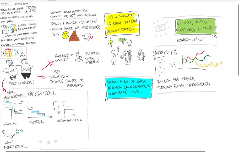 Sketchnotes by Gerard Hogan –  @   g_hoges    ‏