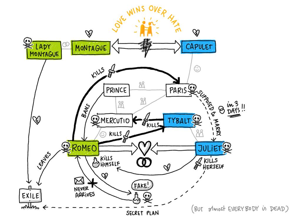 romeo_juliet__0041_Full-diagram.png