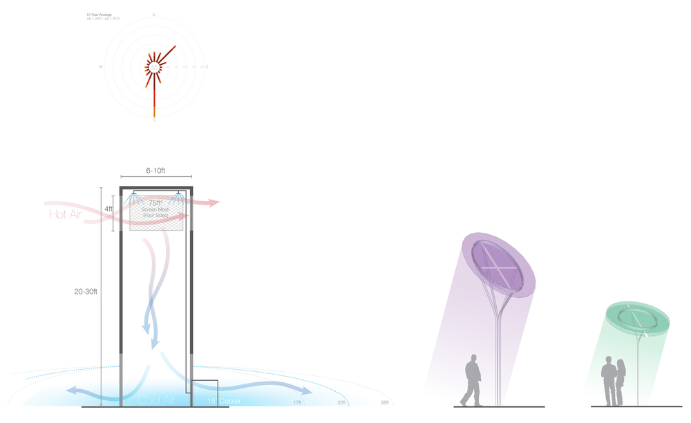 As it is difficult to comfortably occupy outdoor space in Las Vegas in the summer, we use two devices to make the space habitable.  First, cool towers can reduce the air temperature by 15 - 20 degrees.  Second, the solar trees not only provide shade, but also give the City Square cool colors/pastels to perceptually reduce the sense of heat.