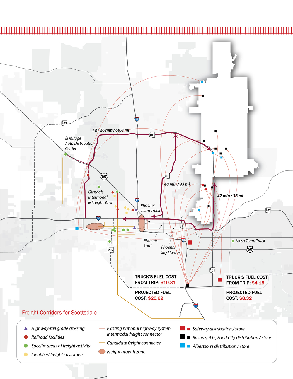 At the metropolitan scale, Scottsdale is in an increasingly unfavorable logistics situation.  The freight logistics hub is moving outwards and away from Scottsdale's business and retail hubs.  During the time of this report, when oil prices spiked, the company with the longest supply change on this map went bankrupt.