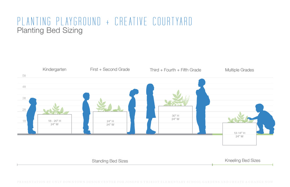 Diagram showing how to size gardens for different age groups.