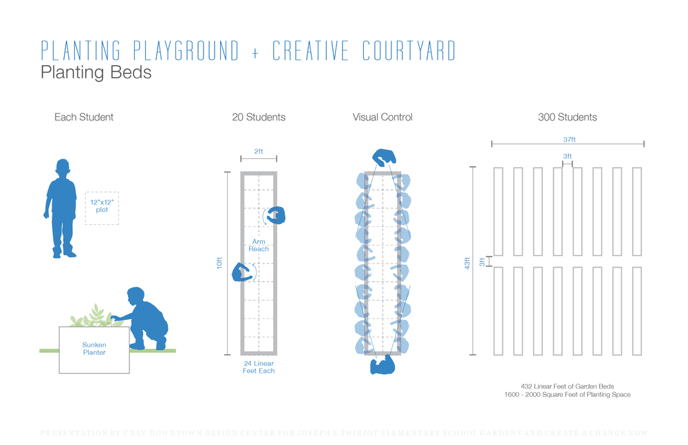 Plans and diagrams showing how to lay out the planters to efficiently optimize student experiences in learning and growing.