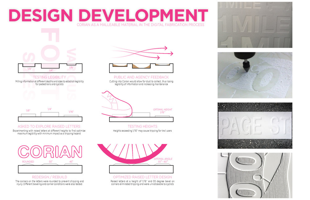 The above diagrams show the design development based upon feedback and testing.  We tested different edges, depths and heights for legibility, safety from tripping or sliding, and responses to tagging.
