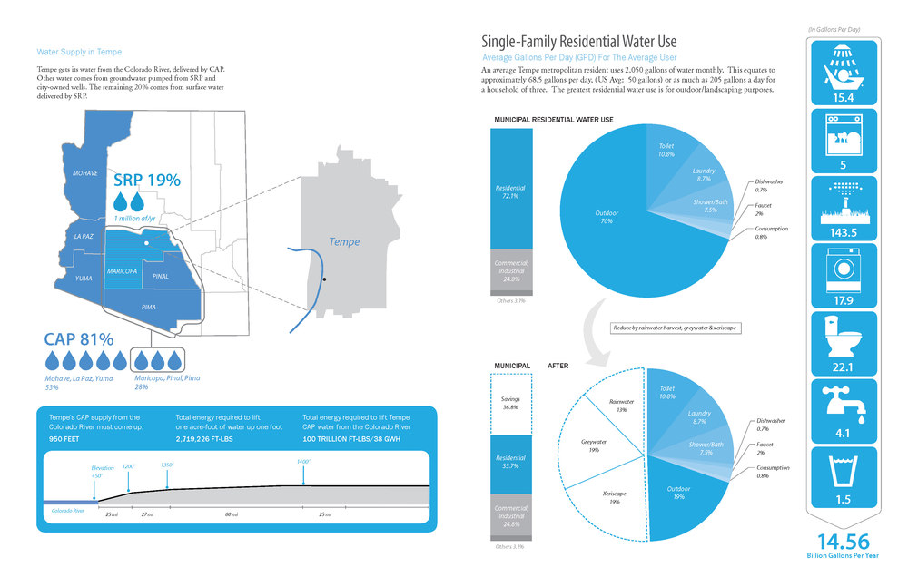 Water systems analysis - influenced by Scottsdale Sustainable Systems Inventory.