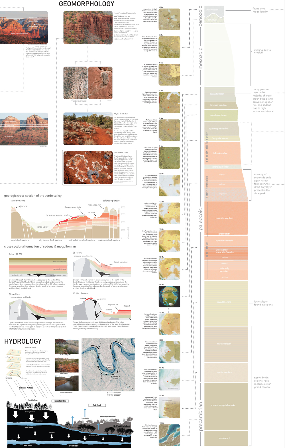 In this study of Red Rocks State Park in Arizona, the geomorphology and hydrology dramatically impact how the landscape functions.  Also millions of years of history are exposed, and maps can now show where the location of the site was at any point in history along with the conditions of the planet at the time.  (click image for lightbox view)