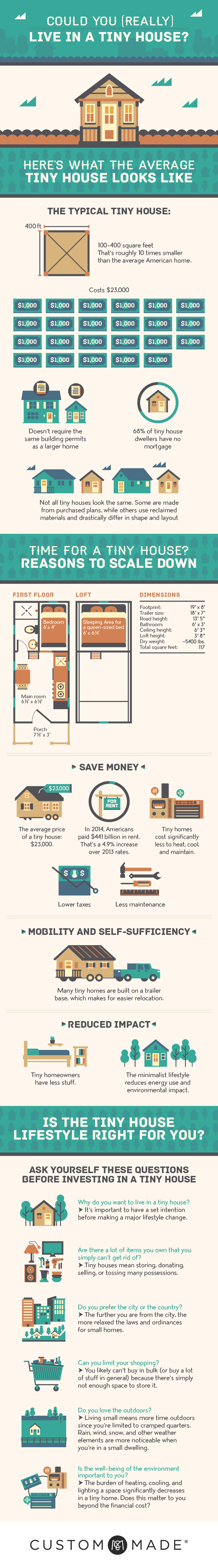 The Tiny House Movement - 3 Great Infographics