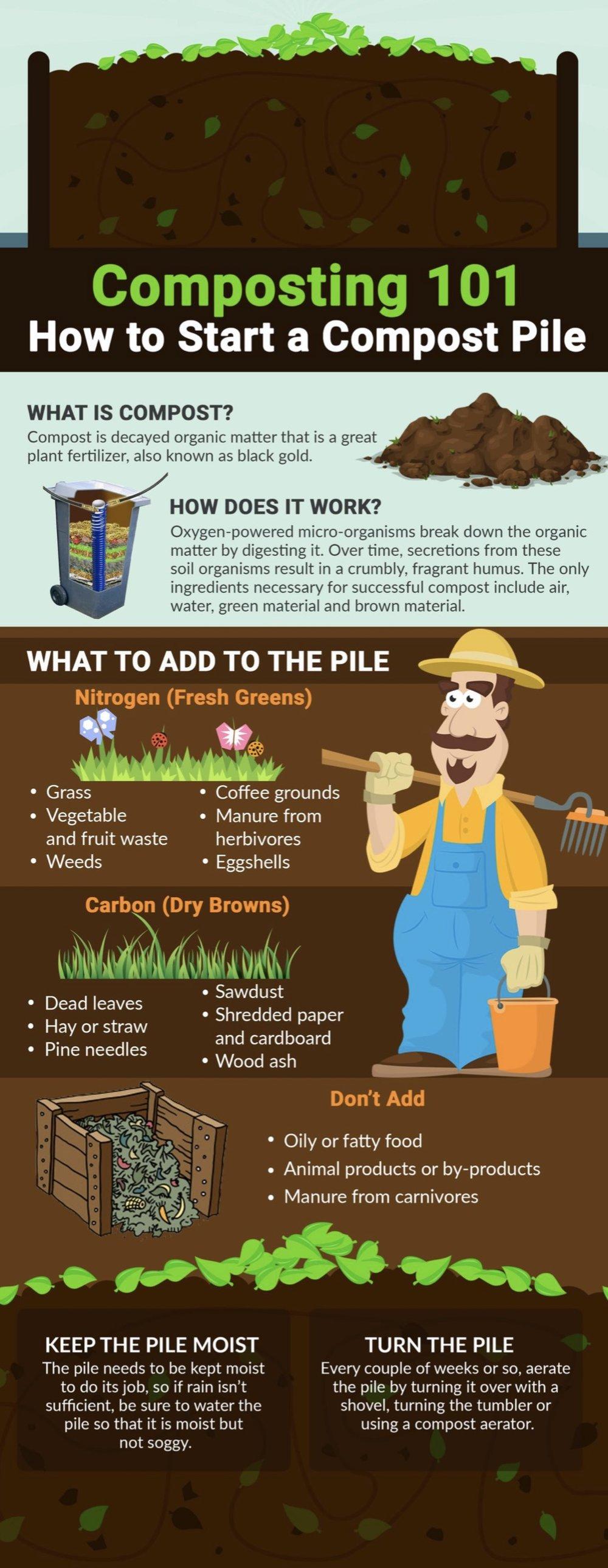 Source http://purelivingforlife.com/composting-101/