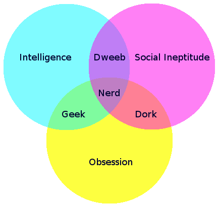 "Nerds, Dorks and Dweebs are ""Geek-adjacent"" and are all equally welcome"