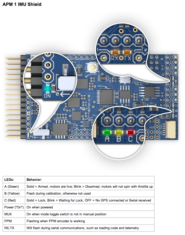 ArduCopter APM 2 LEDs