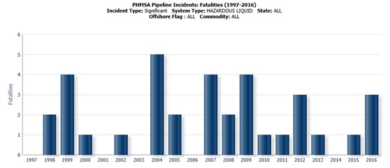 PHMSA Pipeline Incidents: Fatalities (1997-2016)