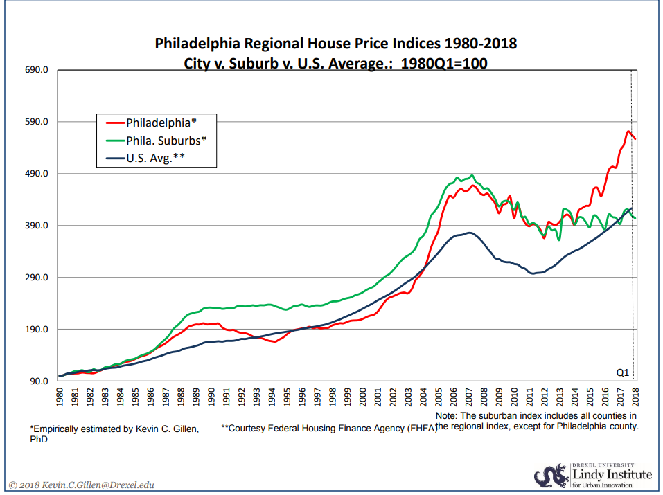 Philadelphia Regional House Price Indices 1980-2018 City vs. Suburb