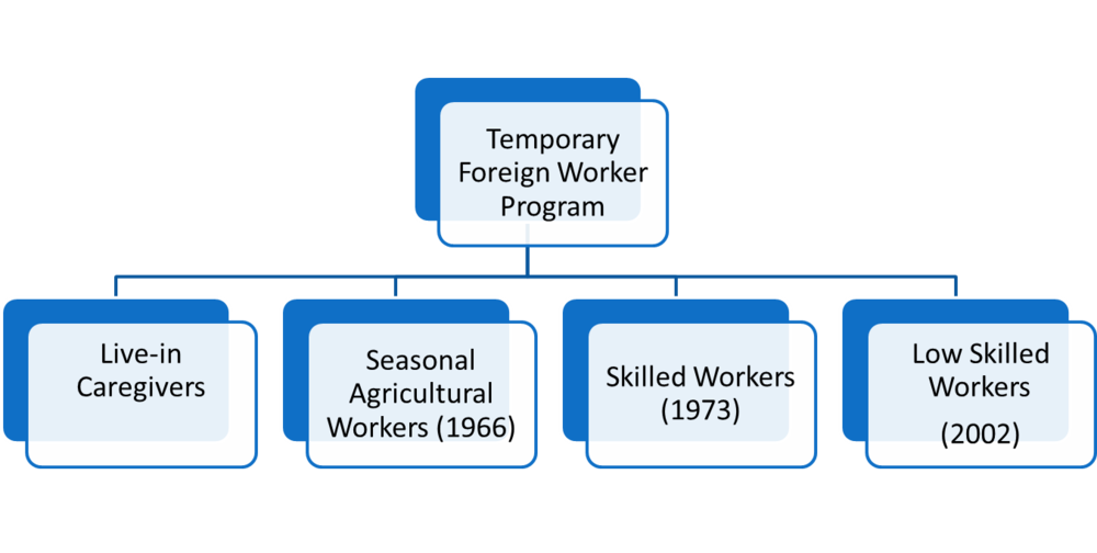 Worker Program  >> What Is The Tfwp Alberta Civil Liberties Research Centre