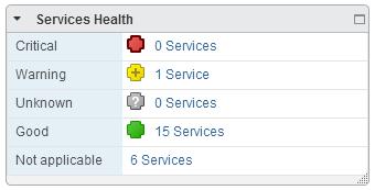 Node Service Health
