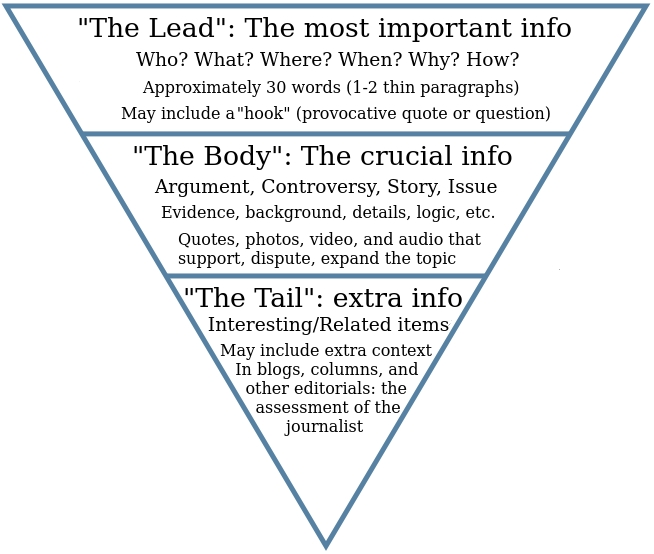Source:http://www.wannabehacks.co.uk/2014/08/06/how-to-write-a-news-story-5-top-tips/ Minor point of contention: I always used 32-50 words in the 'nut graph' .