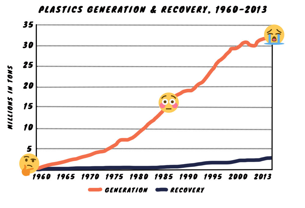Plastics made up an estimated 390,000 tons of MSW generation in 1960. The quantity has increased relatively steadily to 32.5 million tons in 2013 (Figure 9). As a percentage of MSW generation, plastics were less than one percent in 1960, increasing to 12.8 percent in 2013. — EPA
