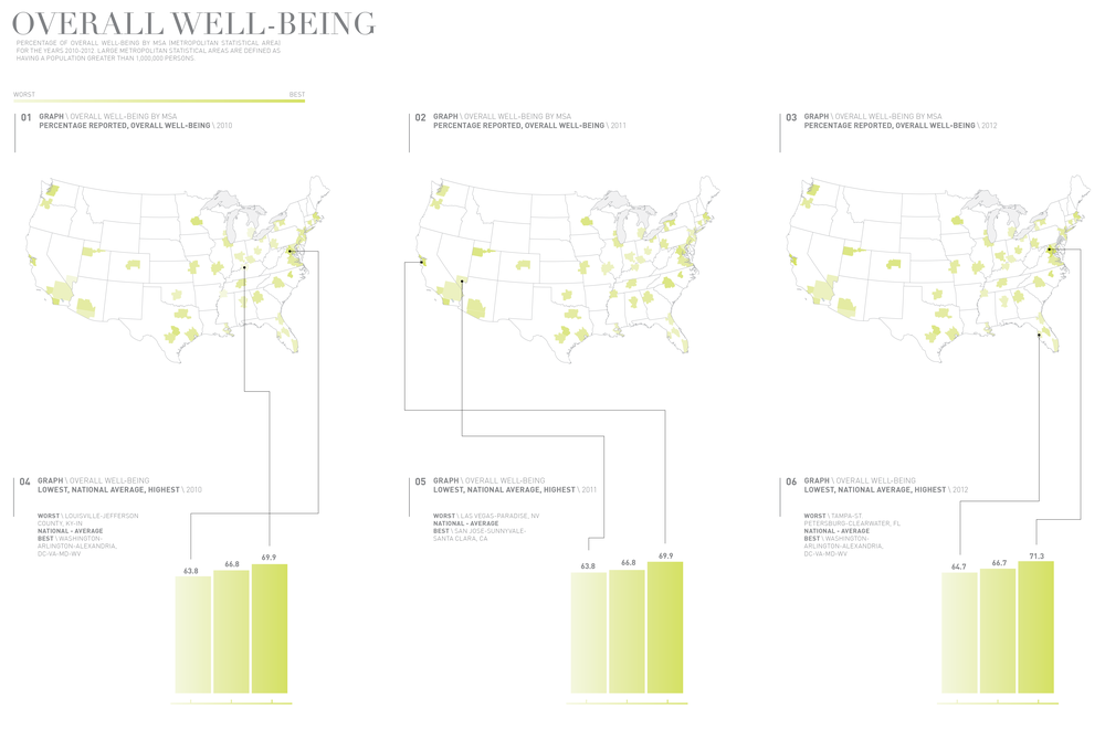 An overview of overall well-being data for the years 2010-2012. In this case, the darker the color, the higher the well-being score. In 2010 and 2012, Washington-Arlington-Alexandria, DC-VA-MD-WV had the highest reported well-being – 2011 must have been an off year!