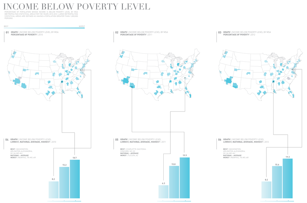 An overview of households living below the poverty level for the years 2010-2012. In this case, the lighter the color, the fewer households there are living below the poverty level. In 2010 and 2012, Memphis, TN-MS-AR had the highest reported number of households living below the poverty level. What I found particularly interesting about this dataset was the comparatively extreme discrepancy between the highest and lowest percentages.