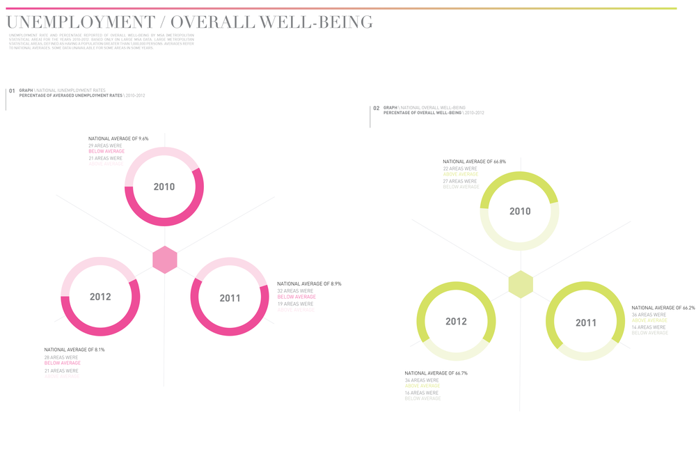 In an effort to more succinctly and comparatively display the datasets, I created these donut charts. Here, unemployment data is compared with overall well-being. In 2010, there was the strongest correlation between low unemployment and high overall well-being, perhaps due to a slight upswing in the wake of the recession. But overall, it seems that unemployment does not directly correlate with overall well-being in large MSAs.