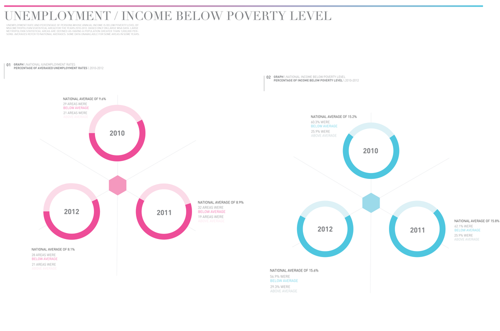 Here, unemployment data is compared with percentage of households living below the poverty level. Unsurprisingly, there seemed to be a strong correlation between low unemployment and less households living below the poverty level.
