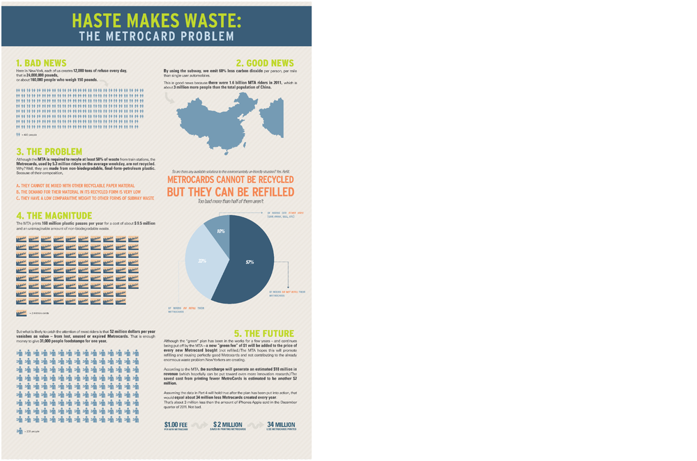 """Haste Makes Waste"" was designed in for my Economics and Ethics of Sustainable Design class. We were asked to look around New York City and find an environmentally un-friendly problem, then design an infographic explaining the issue."