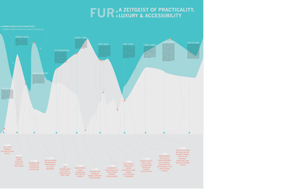 An infographic I designed in coordination with Savanna Hoge for a project on the legacy of fur. Looking at fur throughout time, we charted it's transition from a practical item of dress to a luxury good.