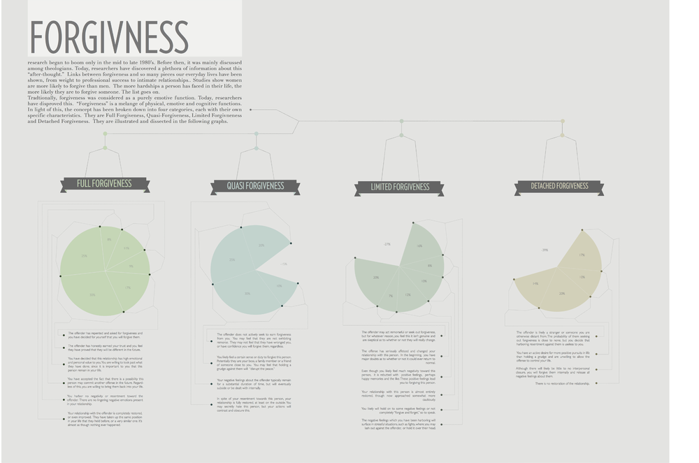 "In Design 4, we were asked ""What is important or meaningful to you?"" My answer was forgiveness. As part of the final deliverables, I designed an infographic explaining the various forms or stages of forgiveness."
