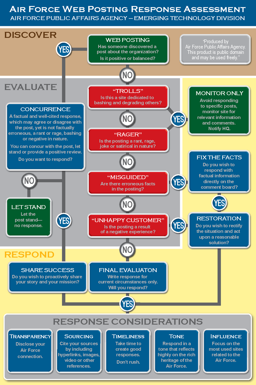 US_Air_Force_Web_Posting_Response_Assessment.png