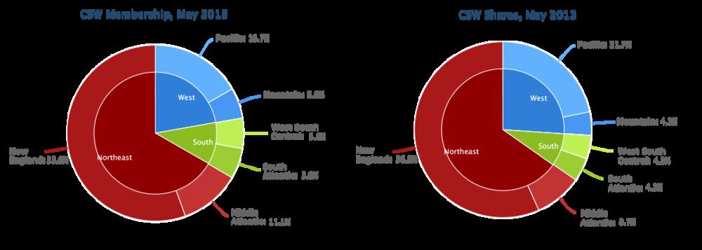 Glasshaus Member Statistics, June 2013