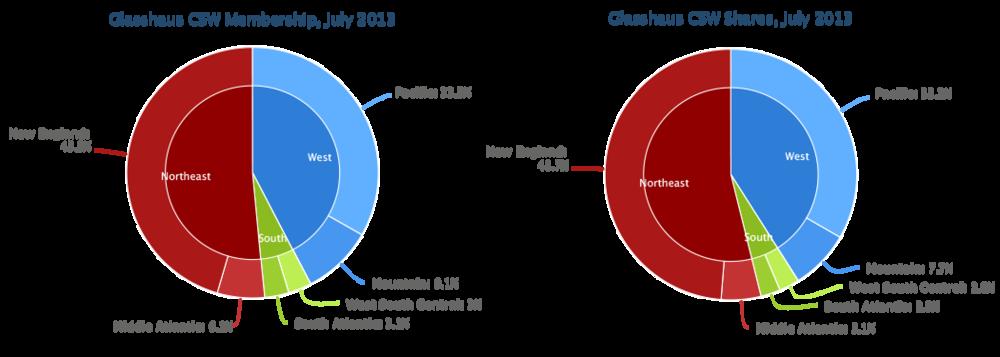 July Member Statistics