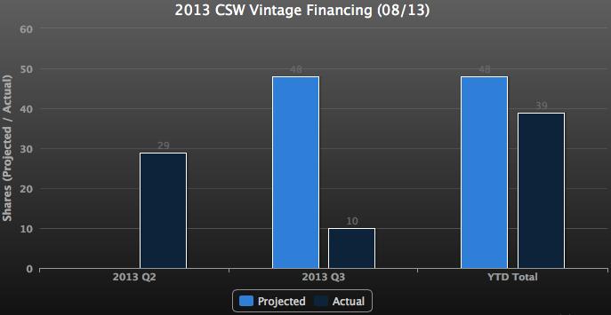 2013 CSW Sales Snapshot (08/2013)