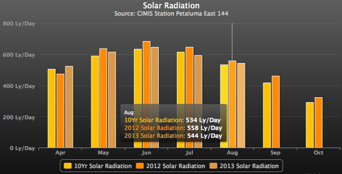 Sonoma Coast / Petaluma Gap Wine Growing Solar Radiation