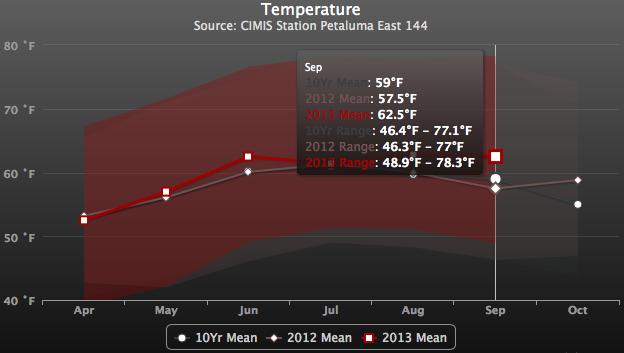 Sonoma Coast / Petaluma Gap Wine Growing Temperature