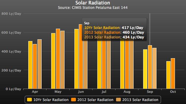 Sonoma Coast / Petaluma Gap Wine Growing Solar Radiation