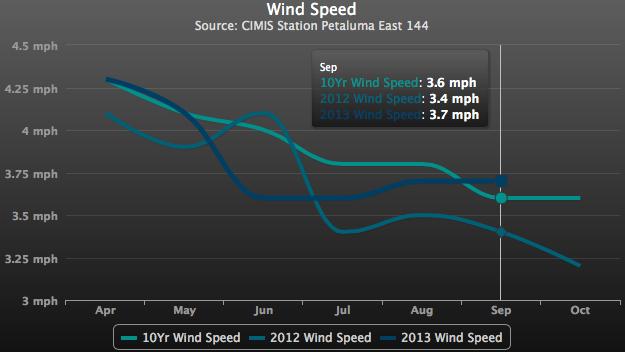 Sonoma Coast / Petaluma Gap Wine Growing Wind