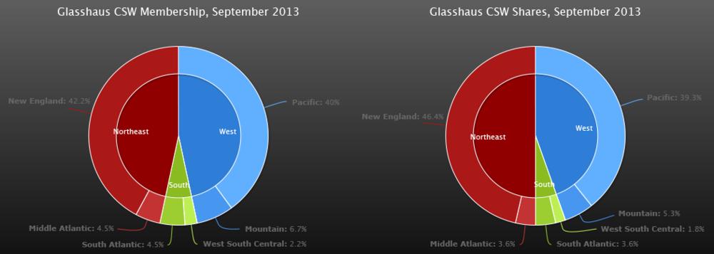 Membership & Shareship Stats