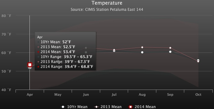 Sonoma Coast / Petaluma Gap April Winegrowing Temperature