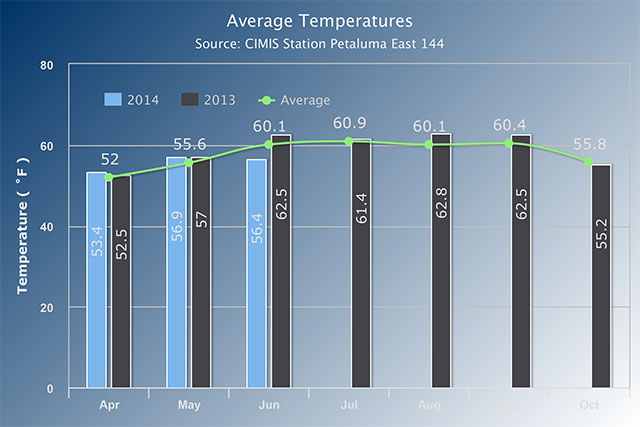 1 - Average Temperatures.jpg