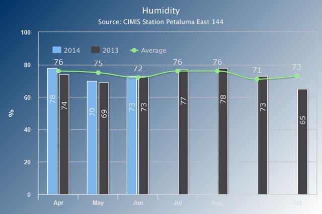 6 - Humidity.jpg