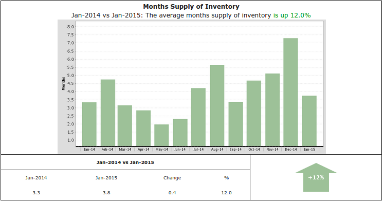 Slide of the week: Inventory is LOW in Pacific Palisades