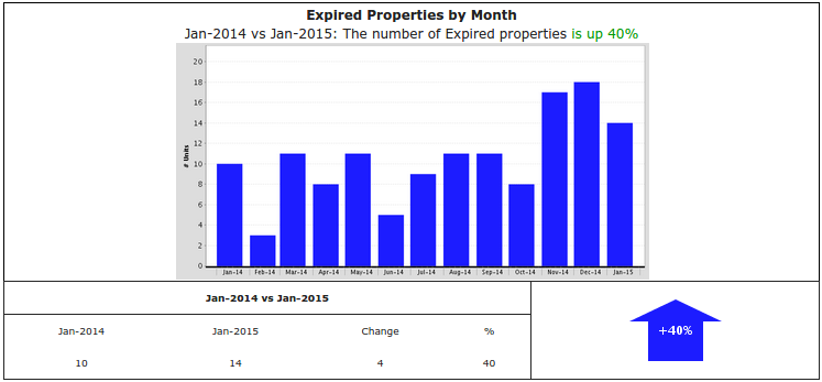 Graphic of the week:  expired listings up 40% in Pacific Palisades
