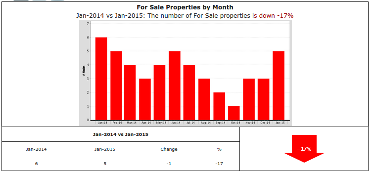 Graph of the week:  Inventory down 17% in Brentwood