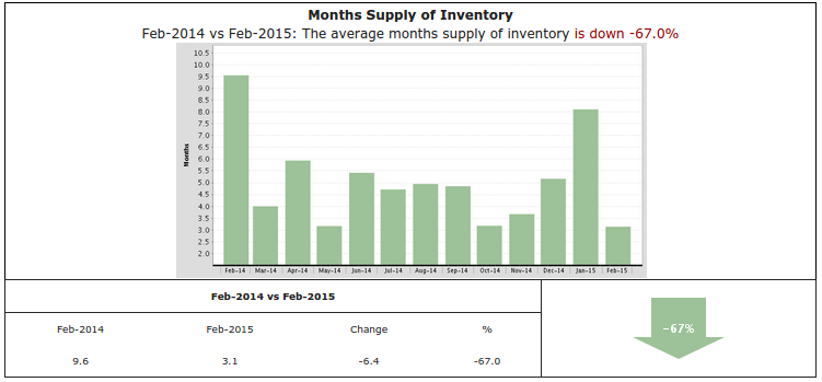 Graph of the week: Inventory is down 67% in Brentwood