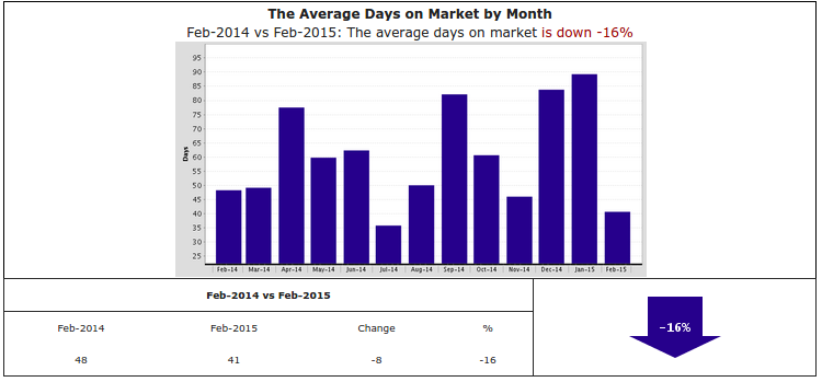 Graph of the week:  Days on market way down in Pacific Palisades