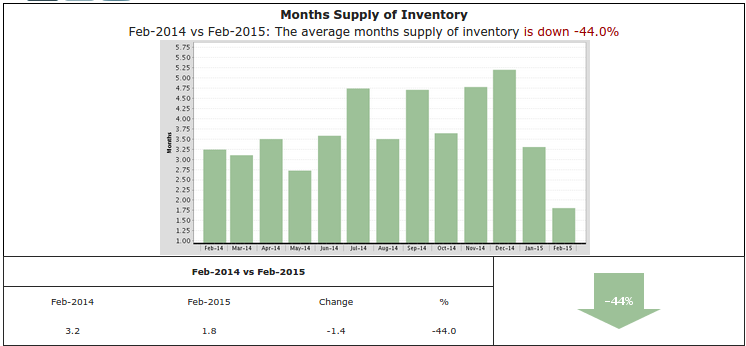 Graph of the week:  Inventory down 44% in Studio City