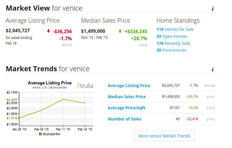 Current market overview for Venice, courtesy of Trulia, all rights reserved.