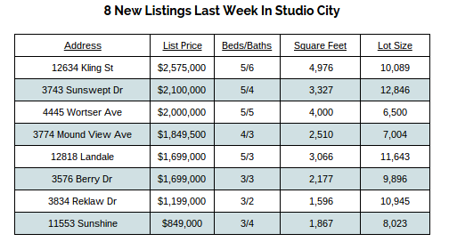 Studio City Real Estate Agent