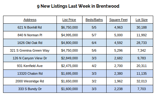 Brentwood Real Estate
