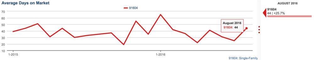 Average Days on Market up 26% in Studio City